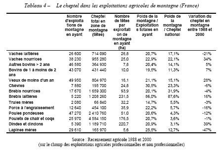 Les subventions par exploitation en 2003 ne sont pas très différentes en plaine (25 300 €) ou en zone de montagne (25 900 €).