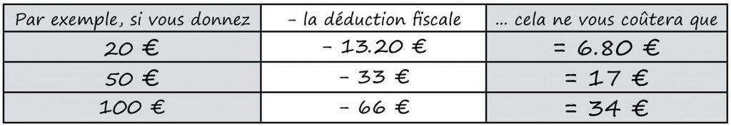 tableau déduction fiscale